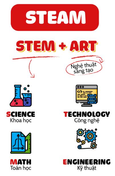 Dạy học STEAM là gì?